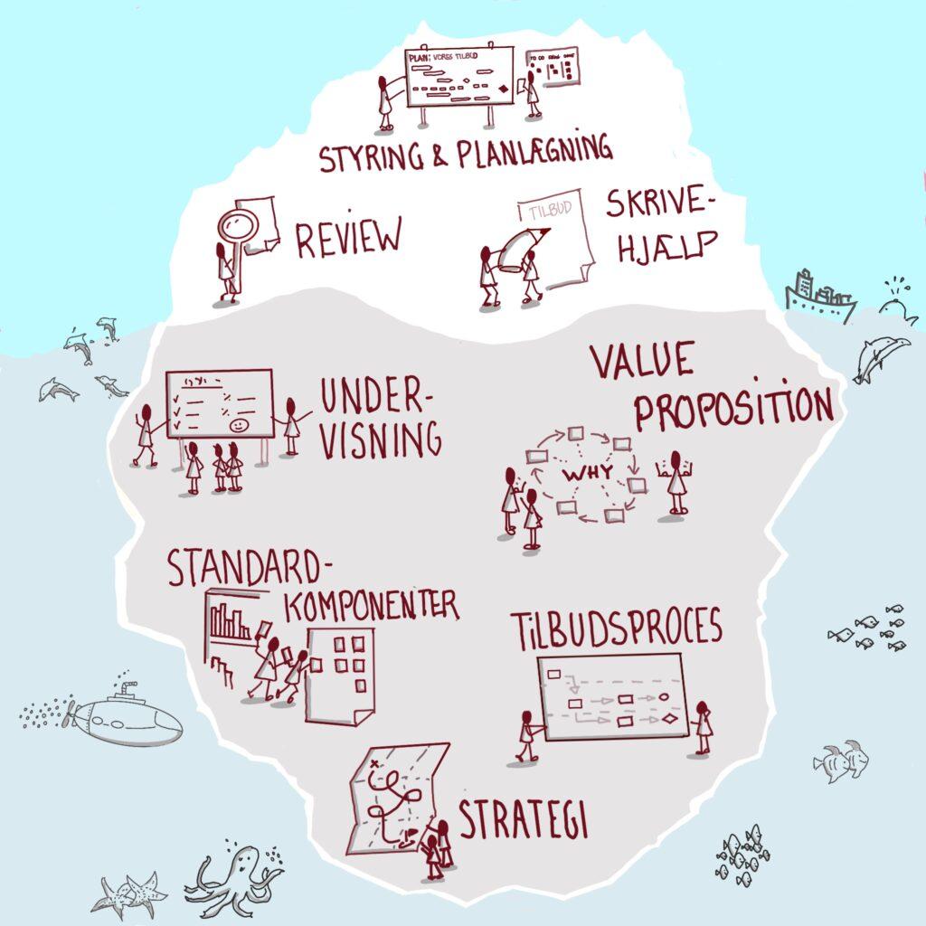 Illustration af tilbudsrådgivning som et isbjerg